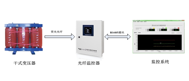 干式变压器荧光式光纤测温