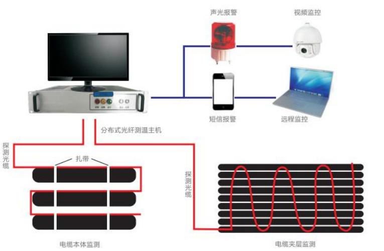 分布式光纤测温系统应用在电力电缆温度监测