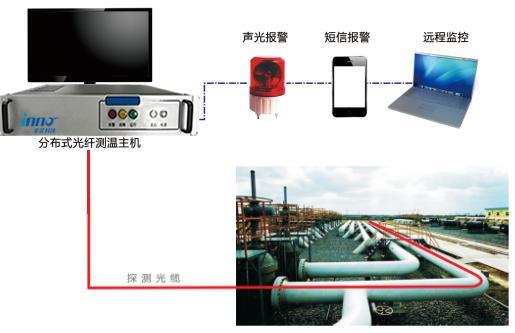 分布式光纤管道监测